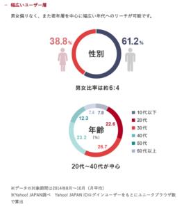 Yahoo!Japan利用者の性別、年齢データ ※Yahoo公式HPより参照